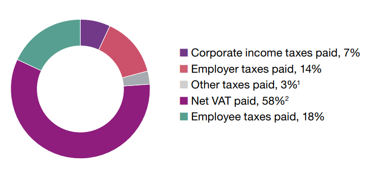 Total tax contrib 2018.png